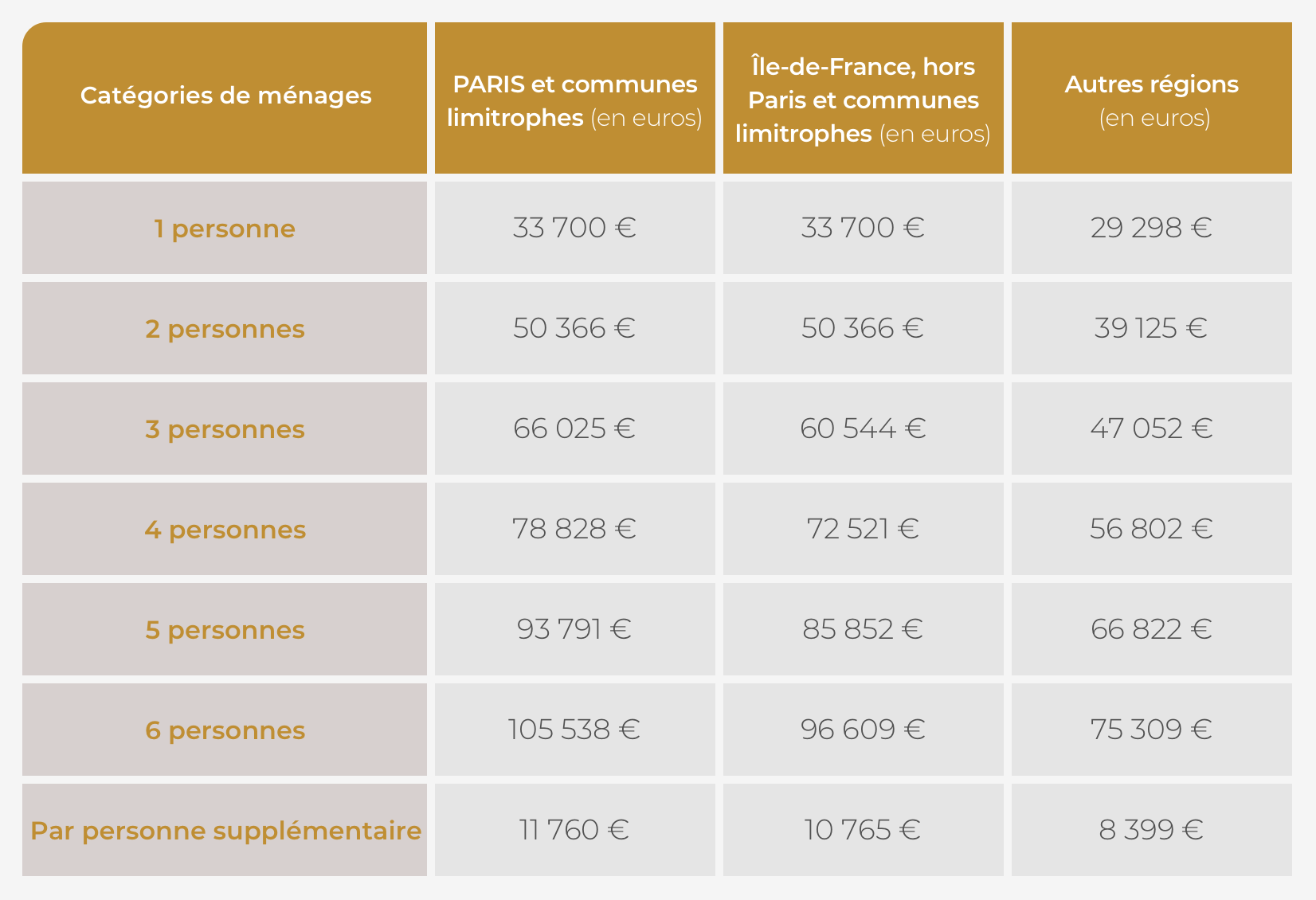 plafonds_de_ressources_tva_reduite_coffim