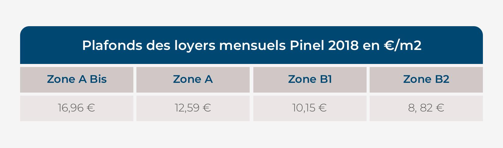 plafond_des_loyers_mensuels_pinel-2018_coffim